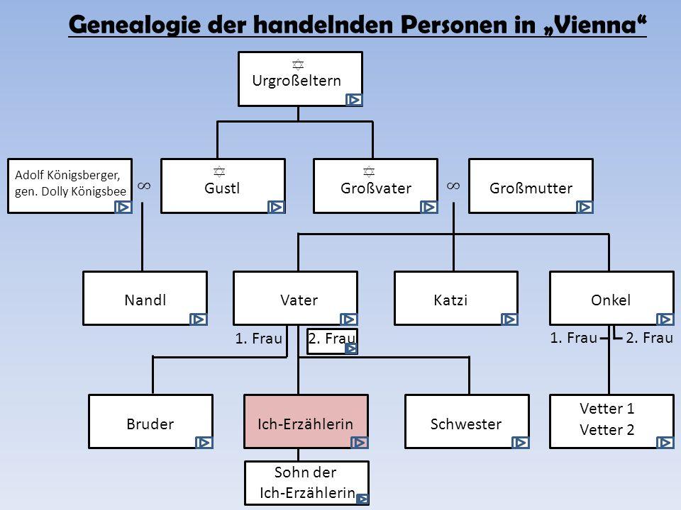 """Genealogie der handelnden Personen in """"Vienna"""