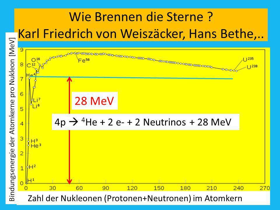 Wie Brennen die Sterne Karl Friedrich von Weiszäcker, Hans Bethe,..