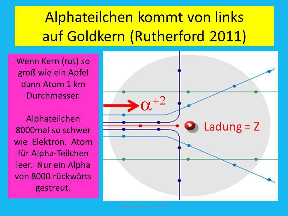 Alphateilchen kommt von links auf Goldkern (Rutherford 2011)