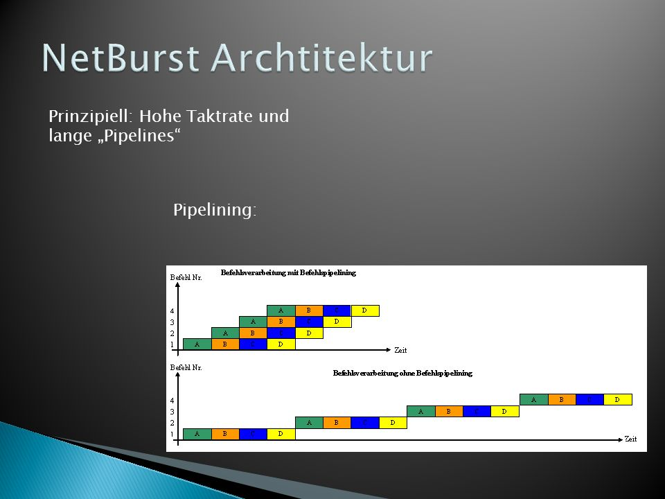 NetBurst Archtitektur