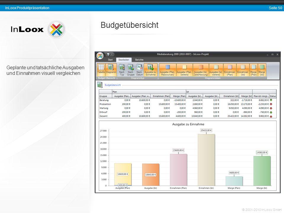 Budgetübersicht Geplante und tatsächliche Ausgaben und Einnahmen visuell vergleichen