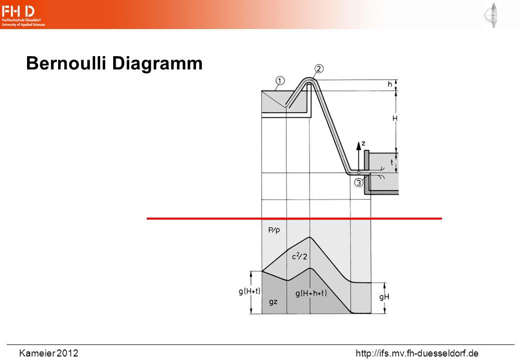 Bernoulli Diagramm