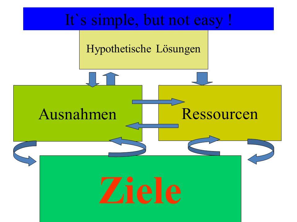 Ziele It`s simple, but not easy ! Ausnahmen Ressourcen