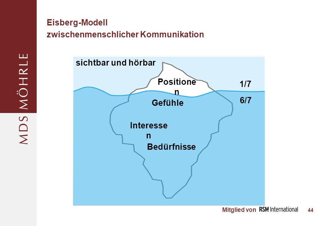 Eisberg-Modell zwischenmenschlicher Kommunikation