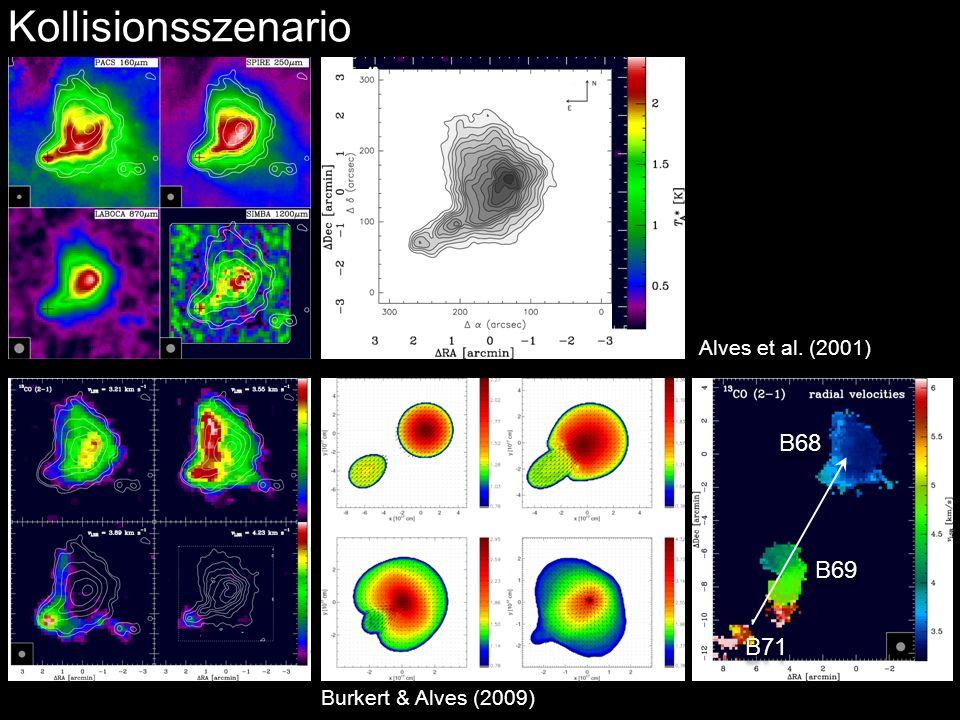 Kollisionsszenario B68 B69 B71 Alves et al. (2001)