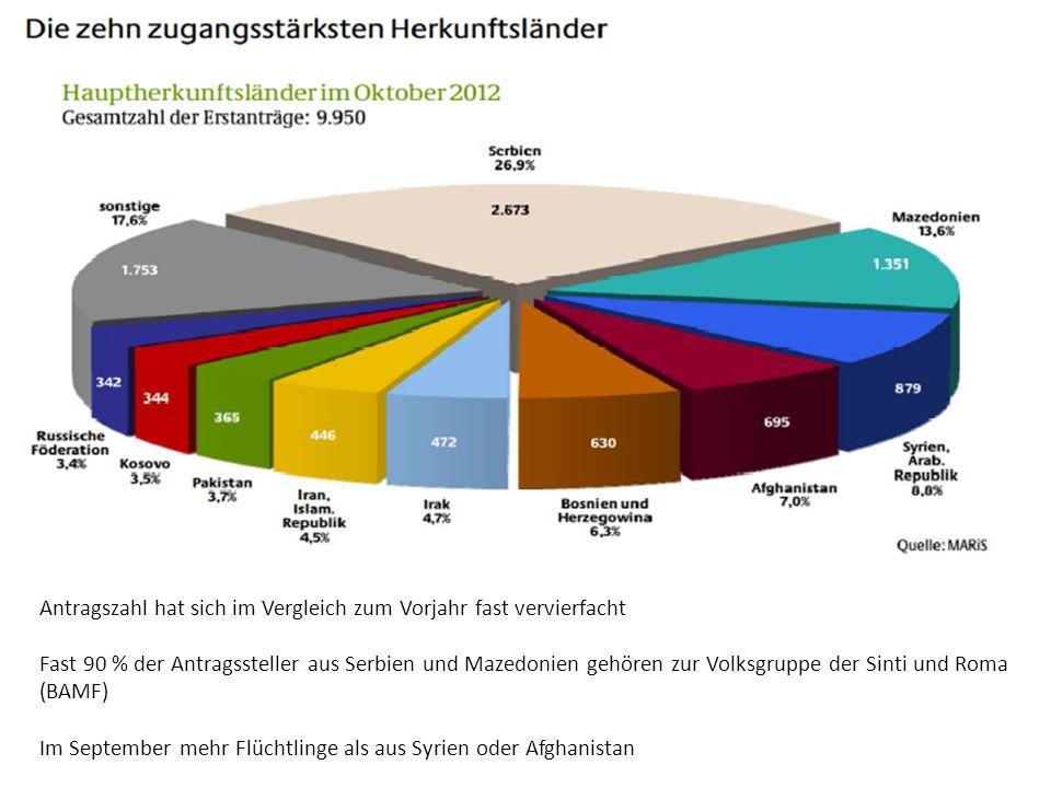 Antragszahl hat sich im Vergleich zum Vorjahr fast vervierfacht Fast 90 % der Antragssteller aus Serbien und Mazedonien gehören zur Volksgruppe der Sinti und Roma (BAMF) Im September mehr Flüchtlinge als aus Syrien oder Afghanistan