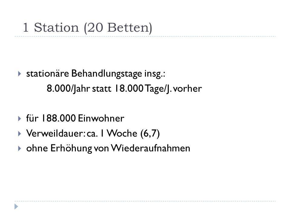 1 Station (20 Betten) stationäre Behandlungstage insg.:
