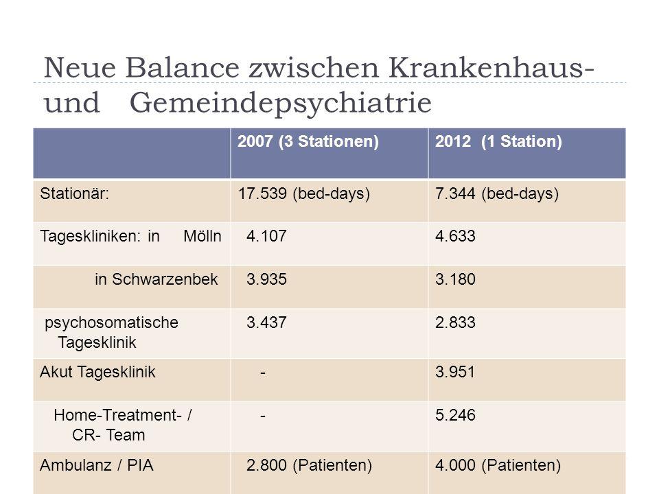 Neue Balance zwischen Krankenhaus- und Gemeindepsychiatrie