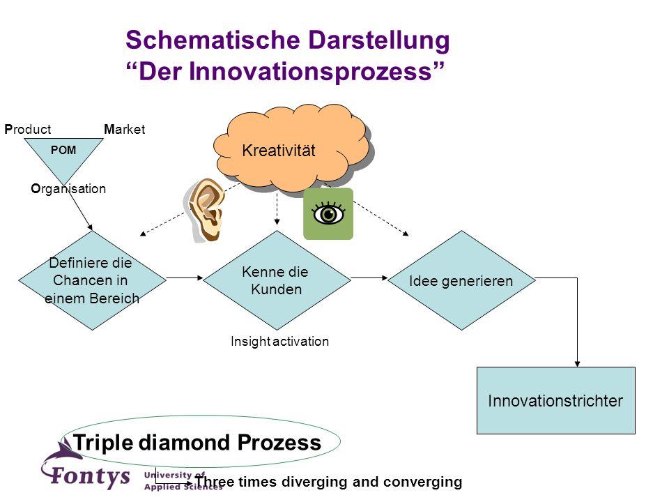 Schematische Darstellung Der Innovationsprozess
