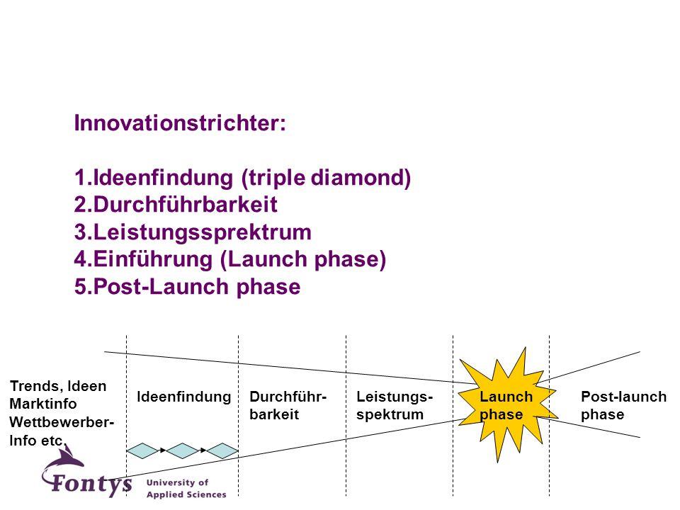 Innovationstrichter: Ideenfindung (triple diamond) Durchführbarkeit