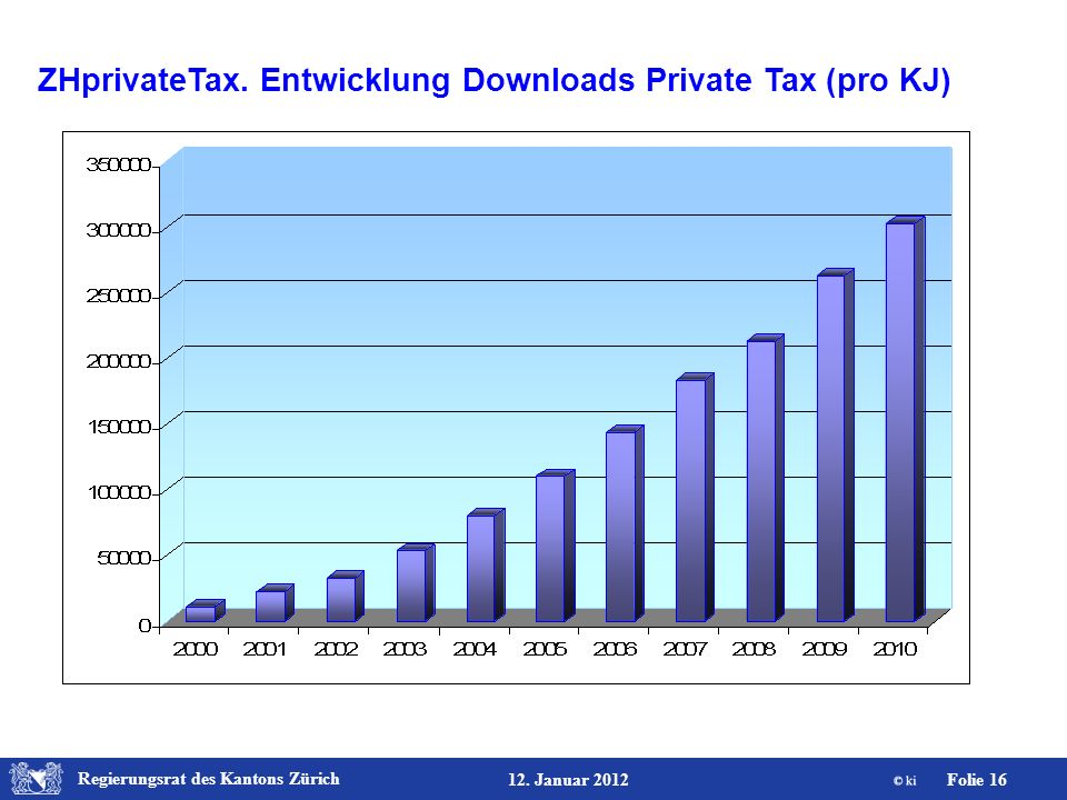 ZHprivateTax. Entwicklung Downloads Private Tax (pro KJ)