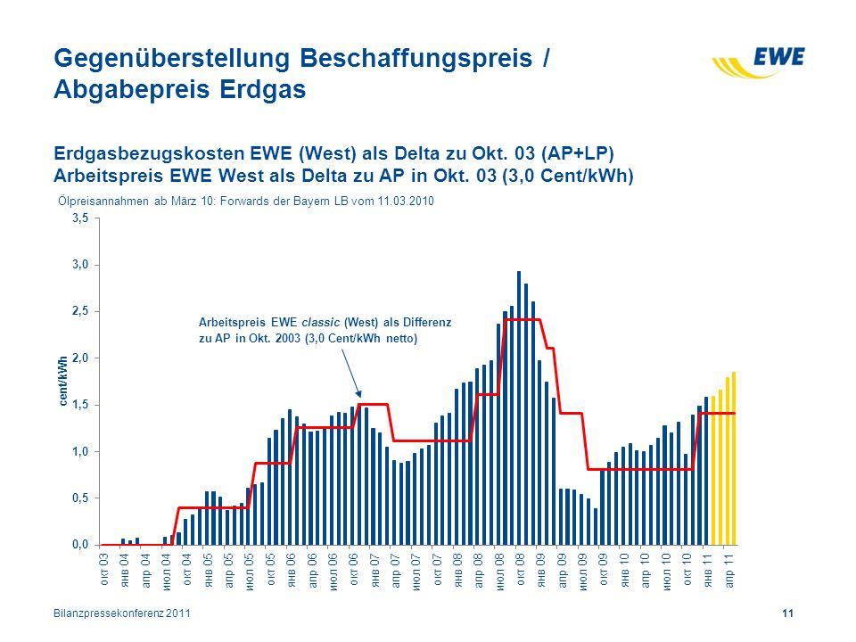 Gegenüberstellung Beschaffungspreis / Abgabepreis Erdgas