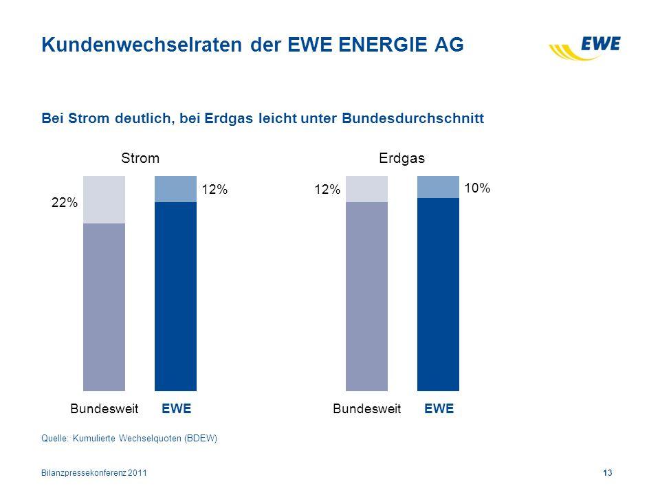 Kundenwechselraten der EWE ENERGIE AG