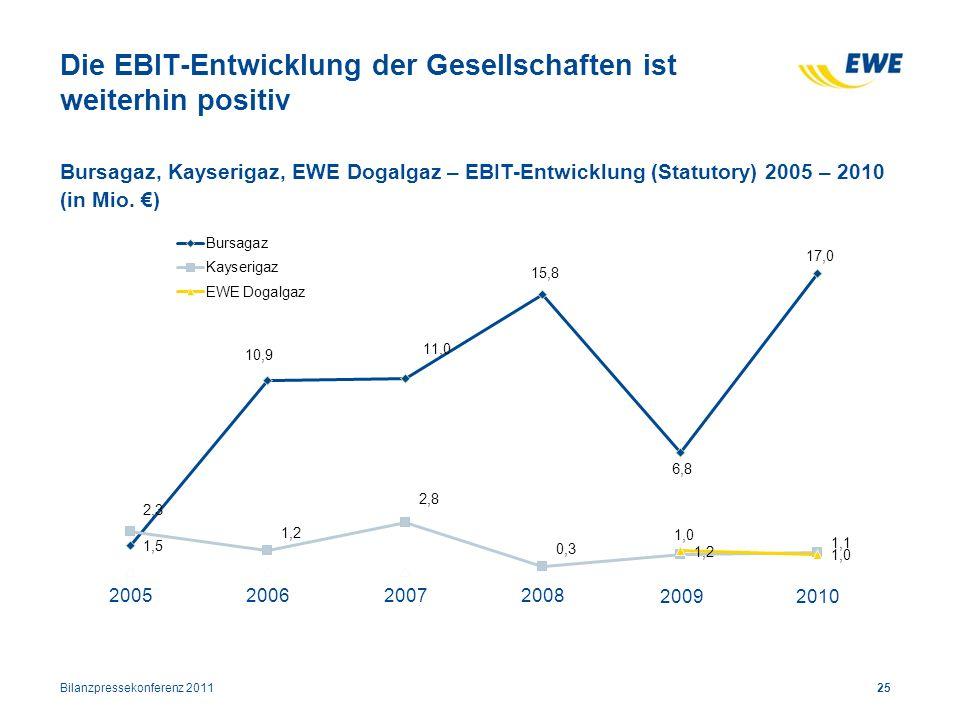 Die EBIT-Entwicklung der Gesellschaften ist weiterhin positiv