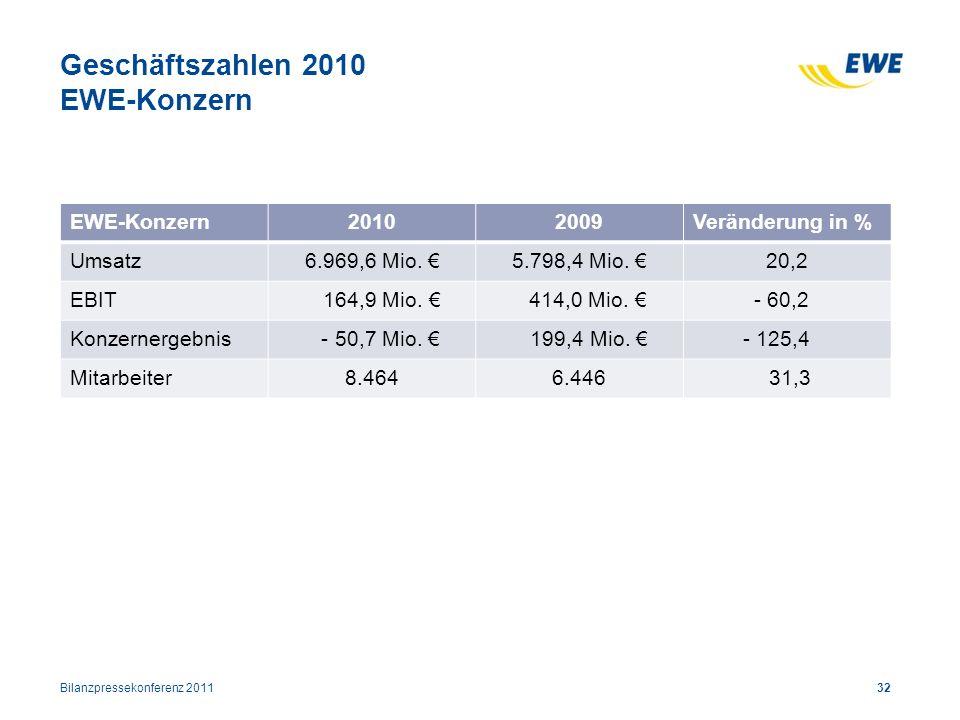Geschäftszahlen 2010 EWE-Konzern
