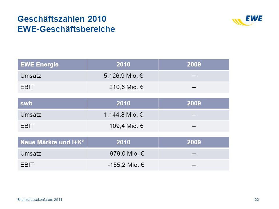 Geschäftszahlen 2010 EWE-Geschäftsbereiche