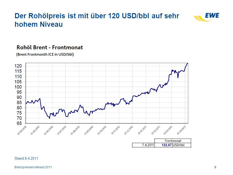 Der Rohölpreis ist mit über 120 USD/bbl auf sehr hohem Niveau