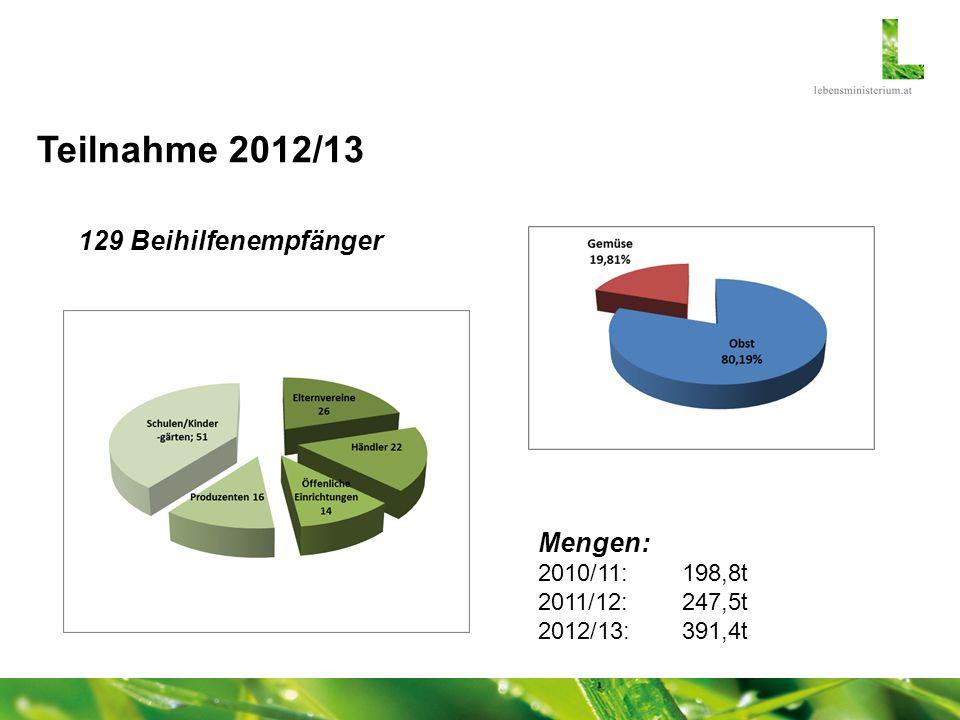 Teilnahme 2012/13 129 Beihilfenempfänger