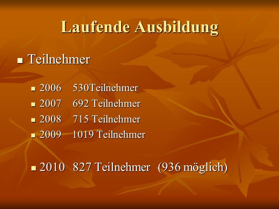 Laufende Ausbildung Teilnehmer 2010 827 Teilnehmer (936 möglich)