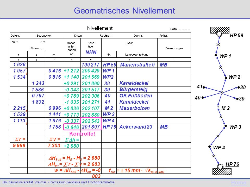 Geometrisches Nivellement
