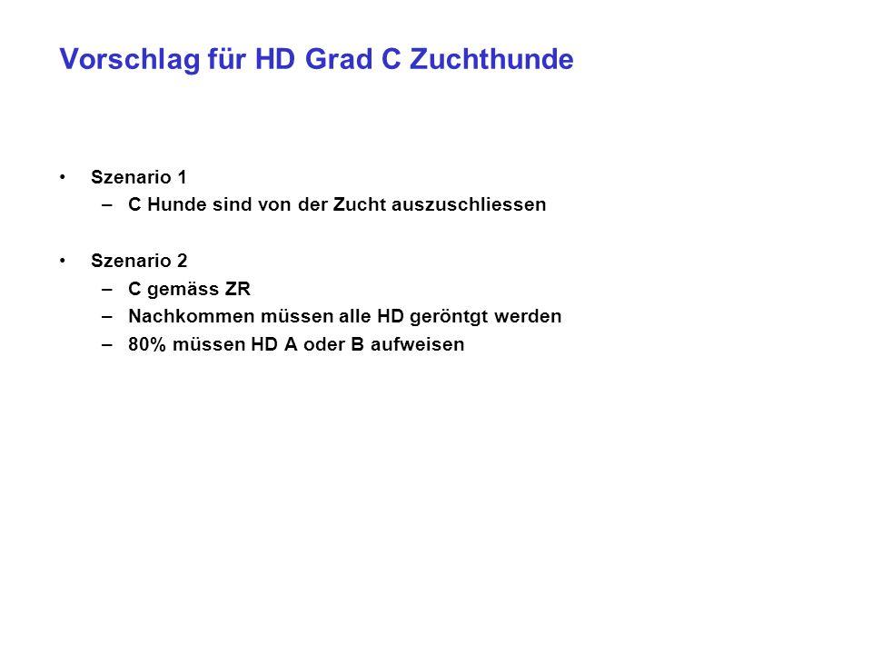 Vorschlag für HD Grad C Zuchthunde