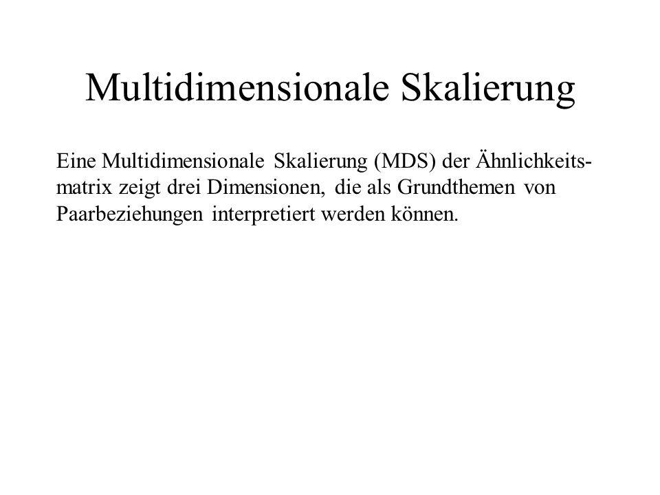 Multidimensionale Skalierung