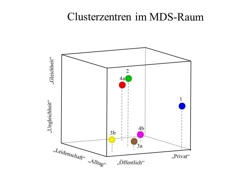 Clusterzentren im MDS-Raum