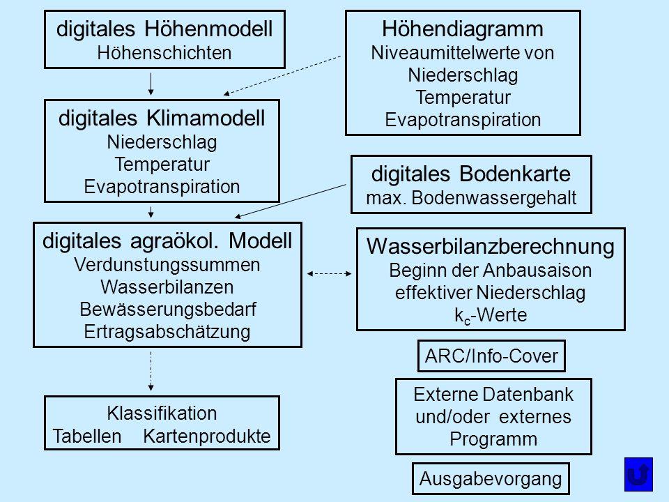 digitales Höhenmodell Höhenschichten