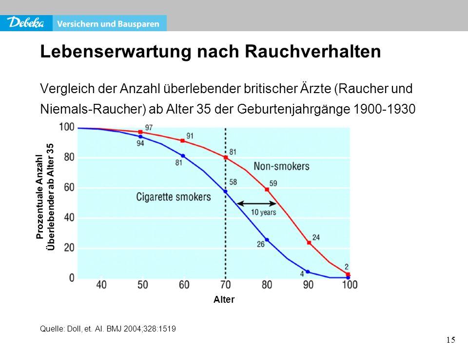 Lebenserwartung nach Rauchverhalten
