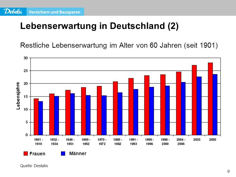 Lebenserwartung in Deutschland (2)
