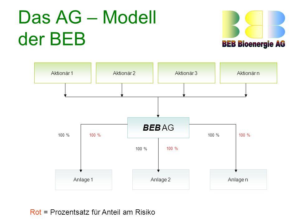 Das AG – Modell der BEB BEB AG Rot = Prozentsatz für Anteil am Risiko