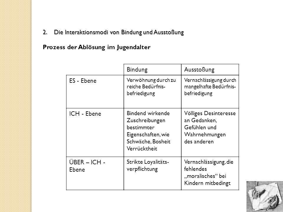 2. Die Interaktionsmodi von Bindung und Ausstoßung
