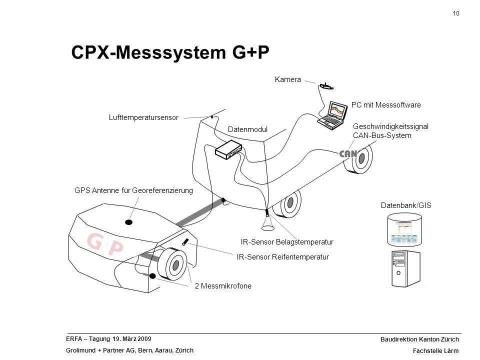 CPX-Messsystem G+P Messung verschiedener Parameter Standort (GPS)