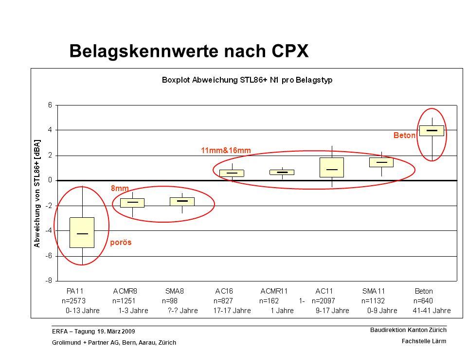 Belagskennwerte nach CPX