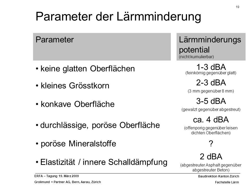 Parameter der Lärmminderung