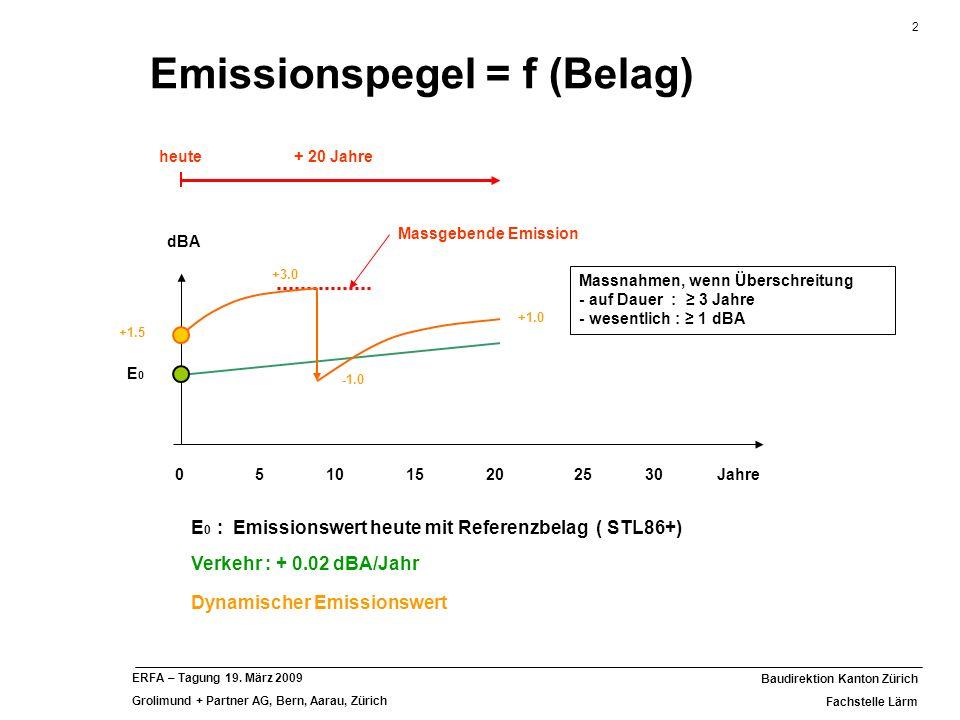 Emissionspegel = f (Belag)