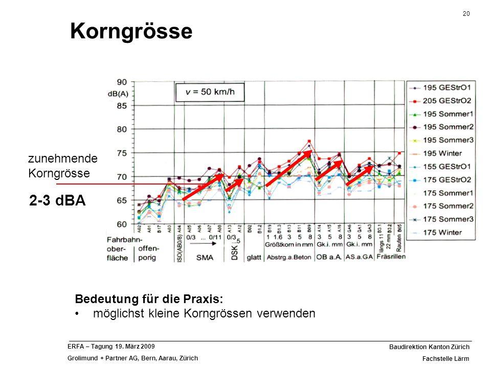 Korngrösse 2-3 dBA zunehmende Korngrösse Bedeutung für die Praxis: