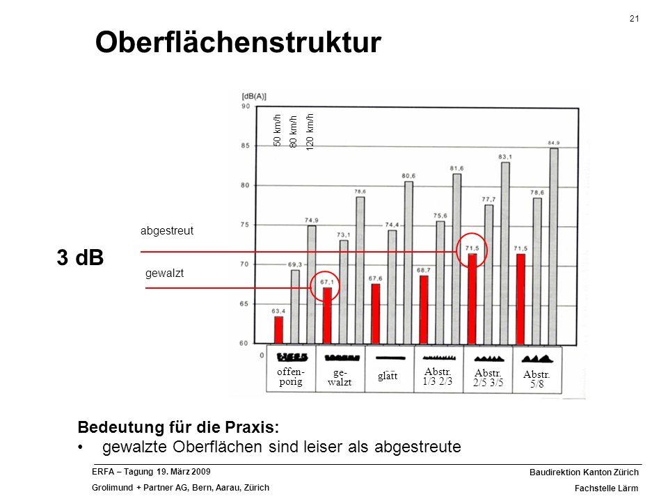 Oberflächenstruktur 3 dB Bedeutung für die Praxis: