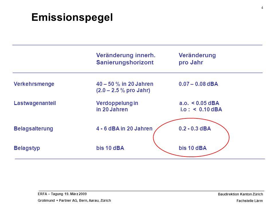 Emissionspegel Veränderung innerh. Veränderung