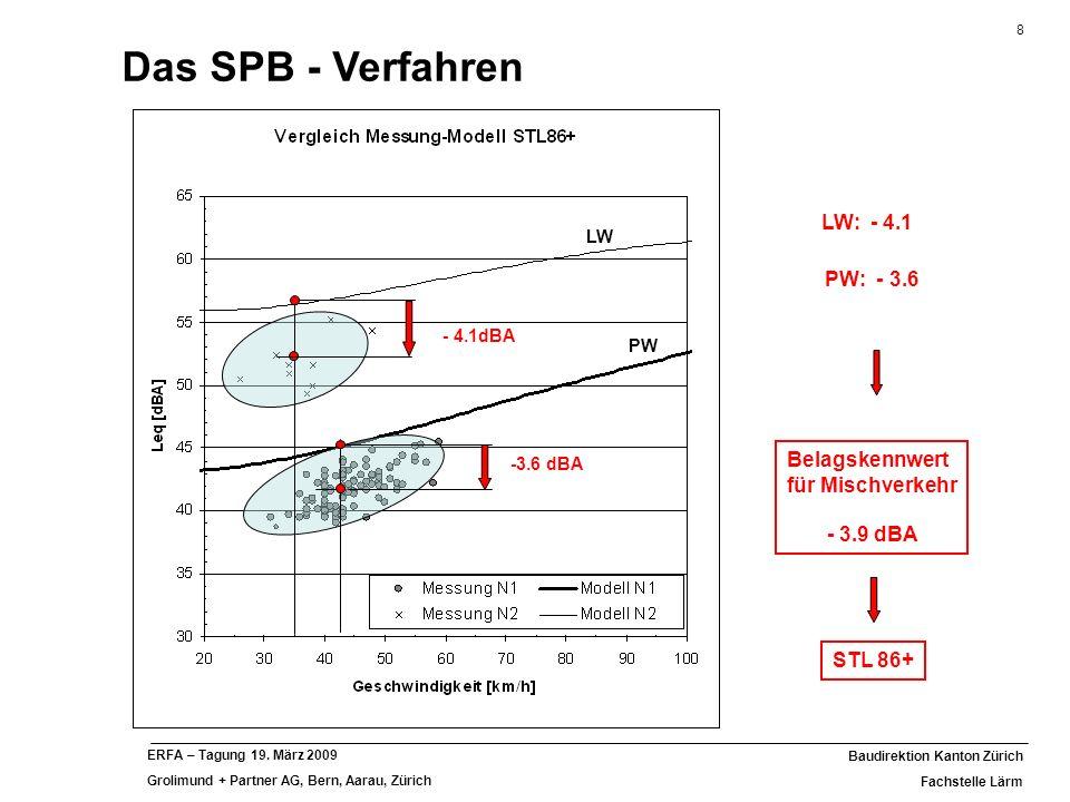 Das SPB - Verfahren LW: - 4.1 PW: - 3.6
