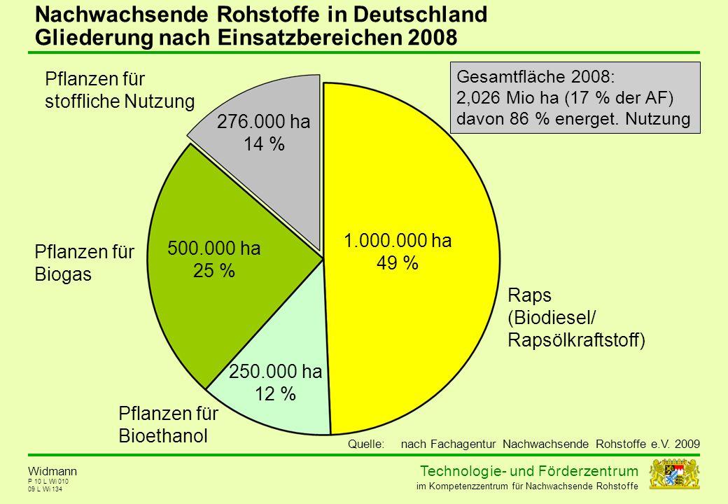 Nachwachsende Rohstoffe in Deutschland Gliederung nach Einsatzbereichen 2008