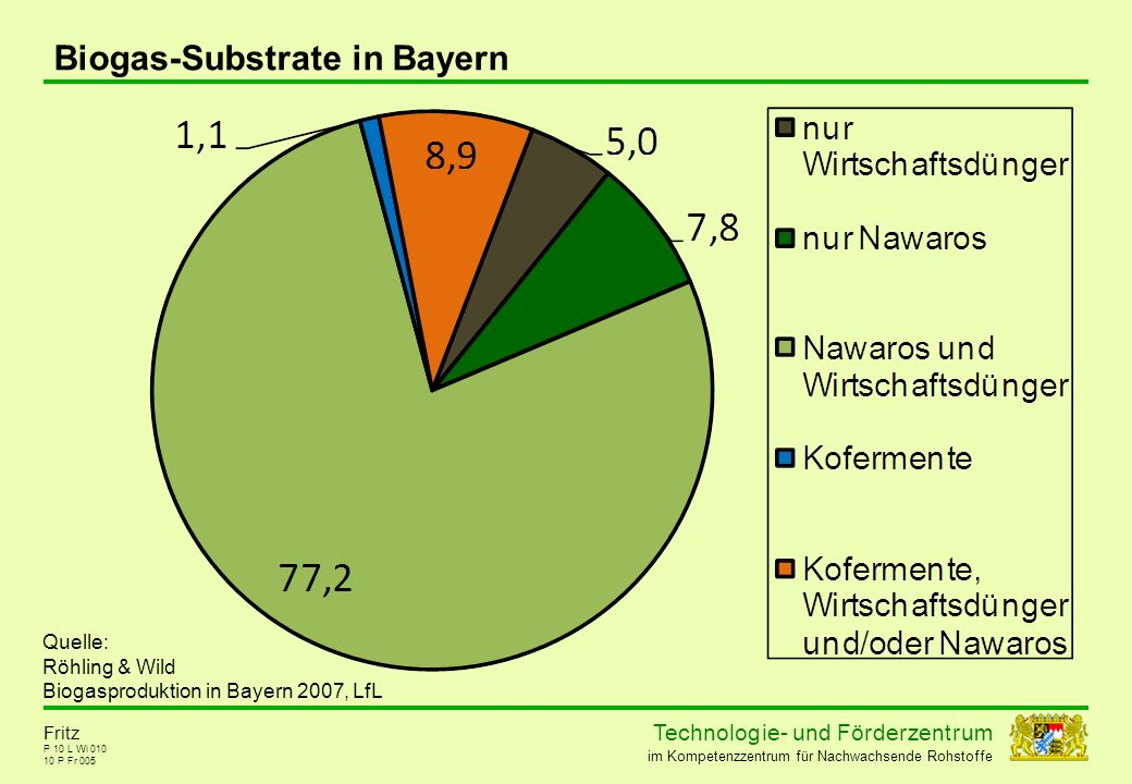 Biogas-Substrate in Bayern