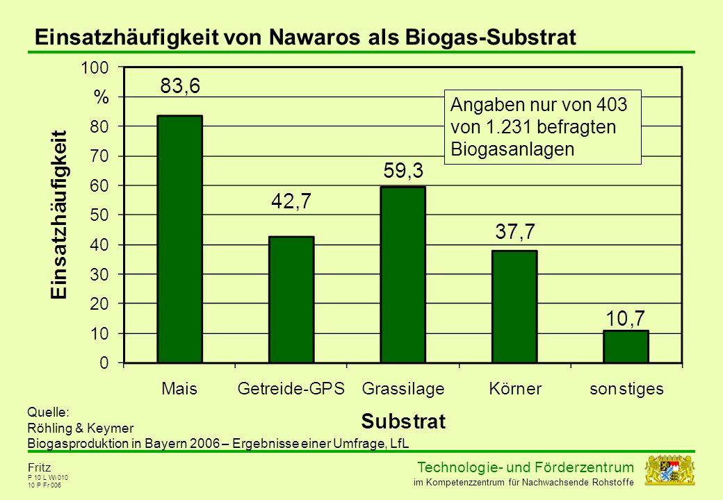 Einsatzhäufigkeit von Nawaros als Biogas-Substrat