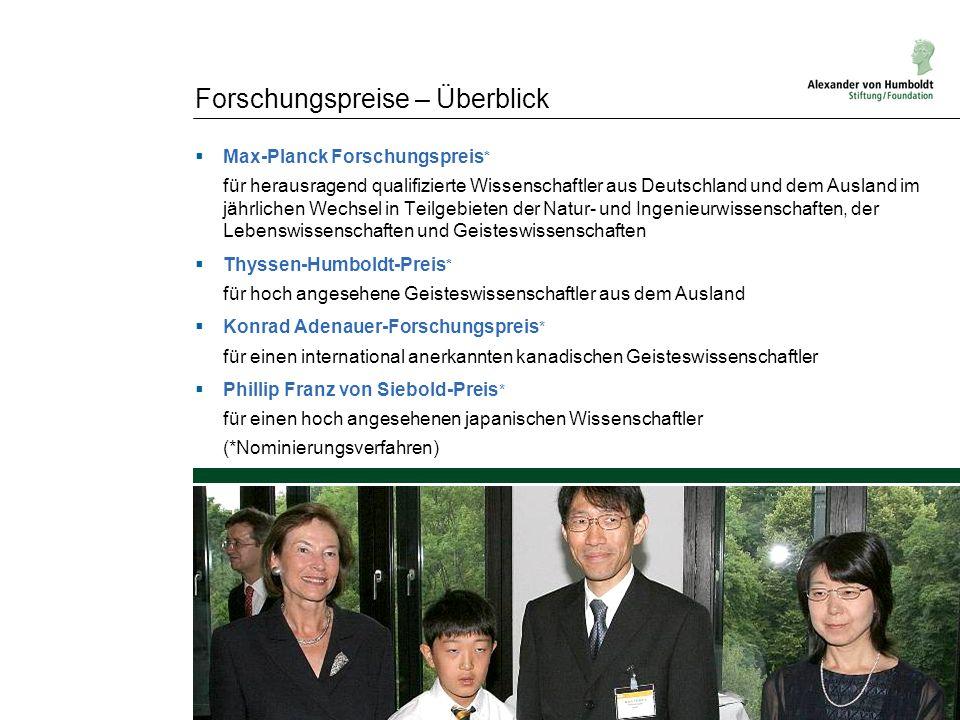 Forschungspreise – Überblick