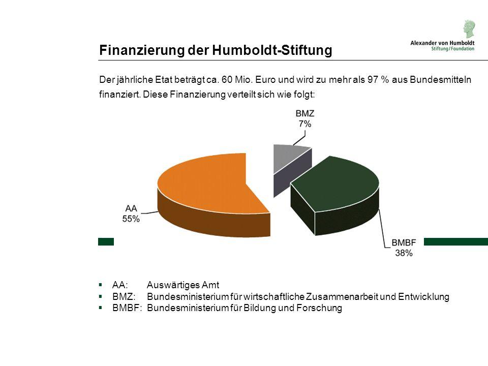 Finanzierung der Humboldt-Stiftung