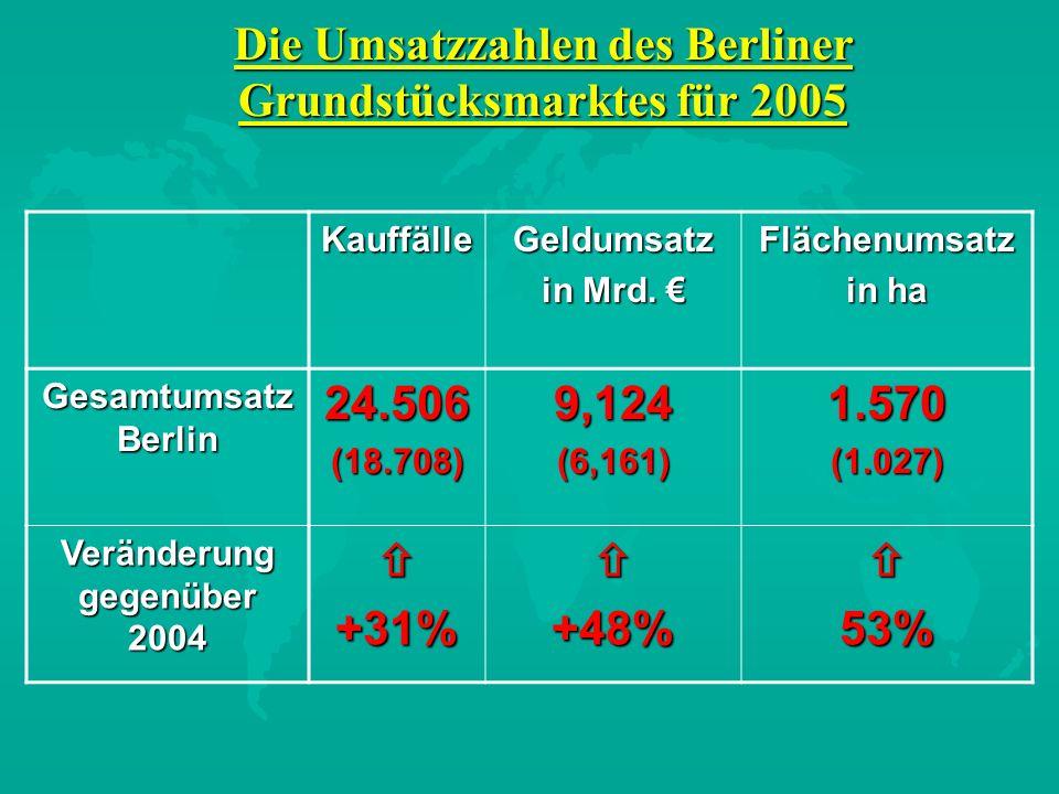 Die Umsatzzahlen des Berliner Grundstücksmarktes für 2005