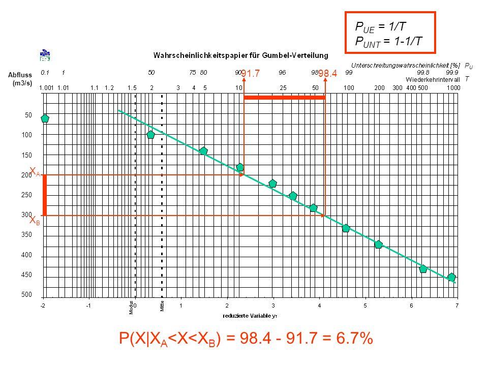 P(X|XA<X<XB) = 98.4 - 91.7 = 6.7%