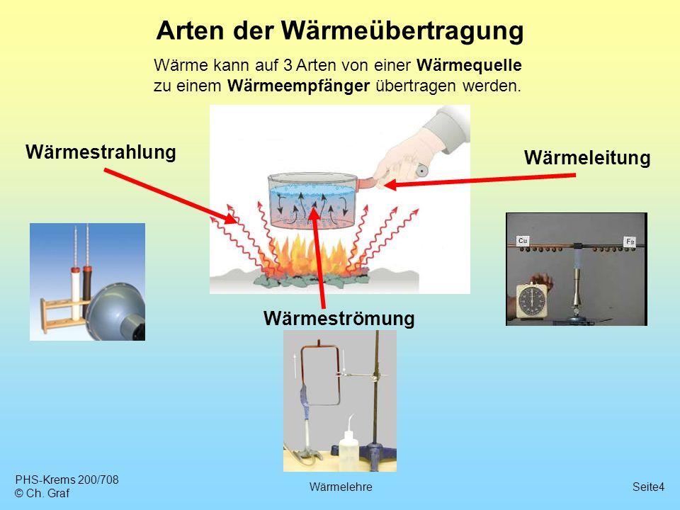 Arten der Wärmeübertragung