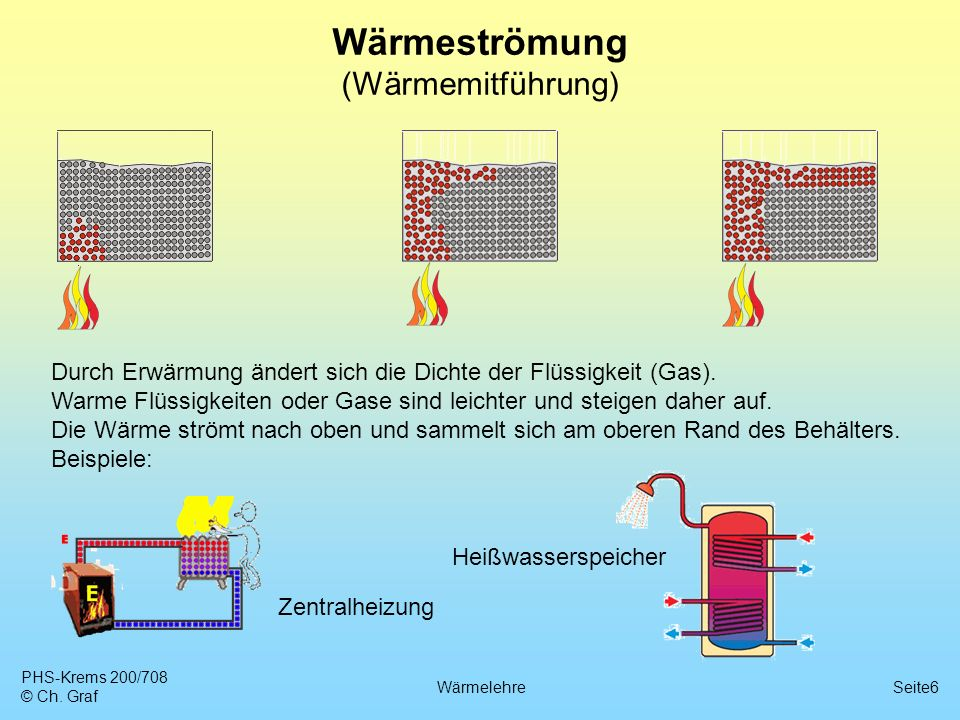 Wärmeströmung (Wärmemitführung)