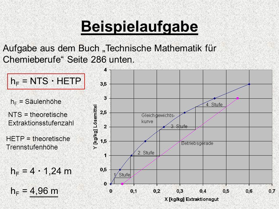 """Beispielaufgabe Aufgabe aus dem Buch """"Technische Mathematik für Chemieberufe Seite 286 unten. hF = NTS  HETP."""